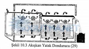sekil-10-3-akiskan-yatak-dondurucu