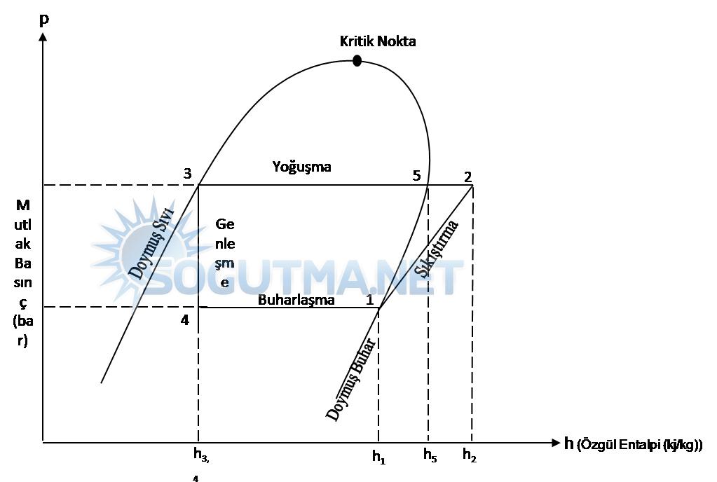 soğutma devresi diyagram 7.1