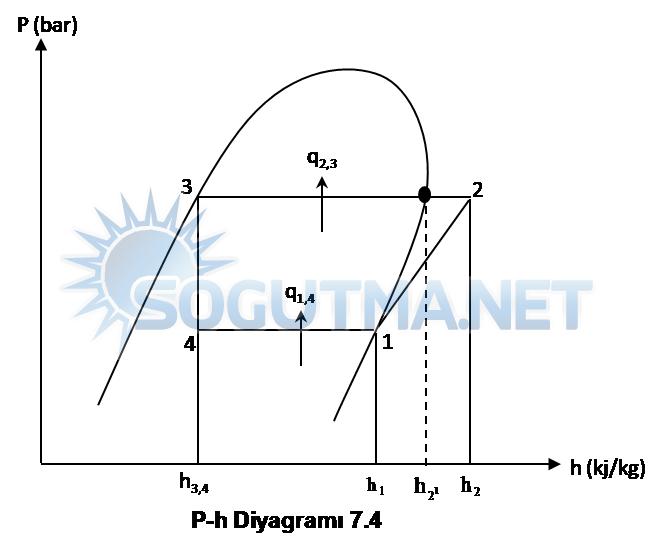 soğutma devresi diyagram-7-4