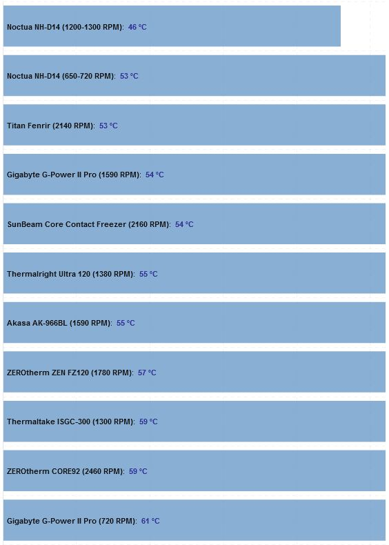 Thermaltake ISGC-300 İşlemci Soğutucusu İncelemesi