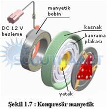 otomobil kliması tahrik sistemi