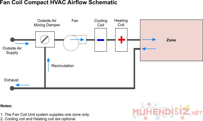 Photo of Fan Coil Sistemleri