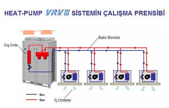 vrv-sistem-prensibi3