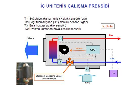 vrv-sistem-prensibi4