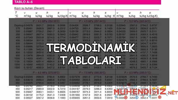 Termodinamik Tabloları ve Diyagramları
