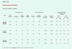 isicam-performans-tablolari