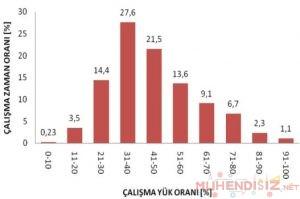 calisma-orani