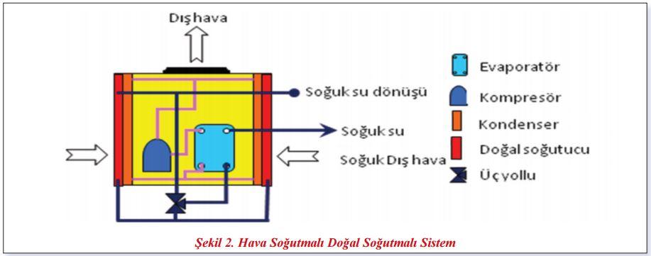 Hava soğutmalı doğal soğutma sistemi
