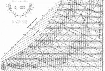 Psikrometrik Diyagram Nasıl Kullanılır?