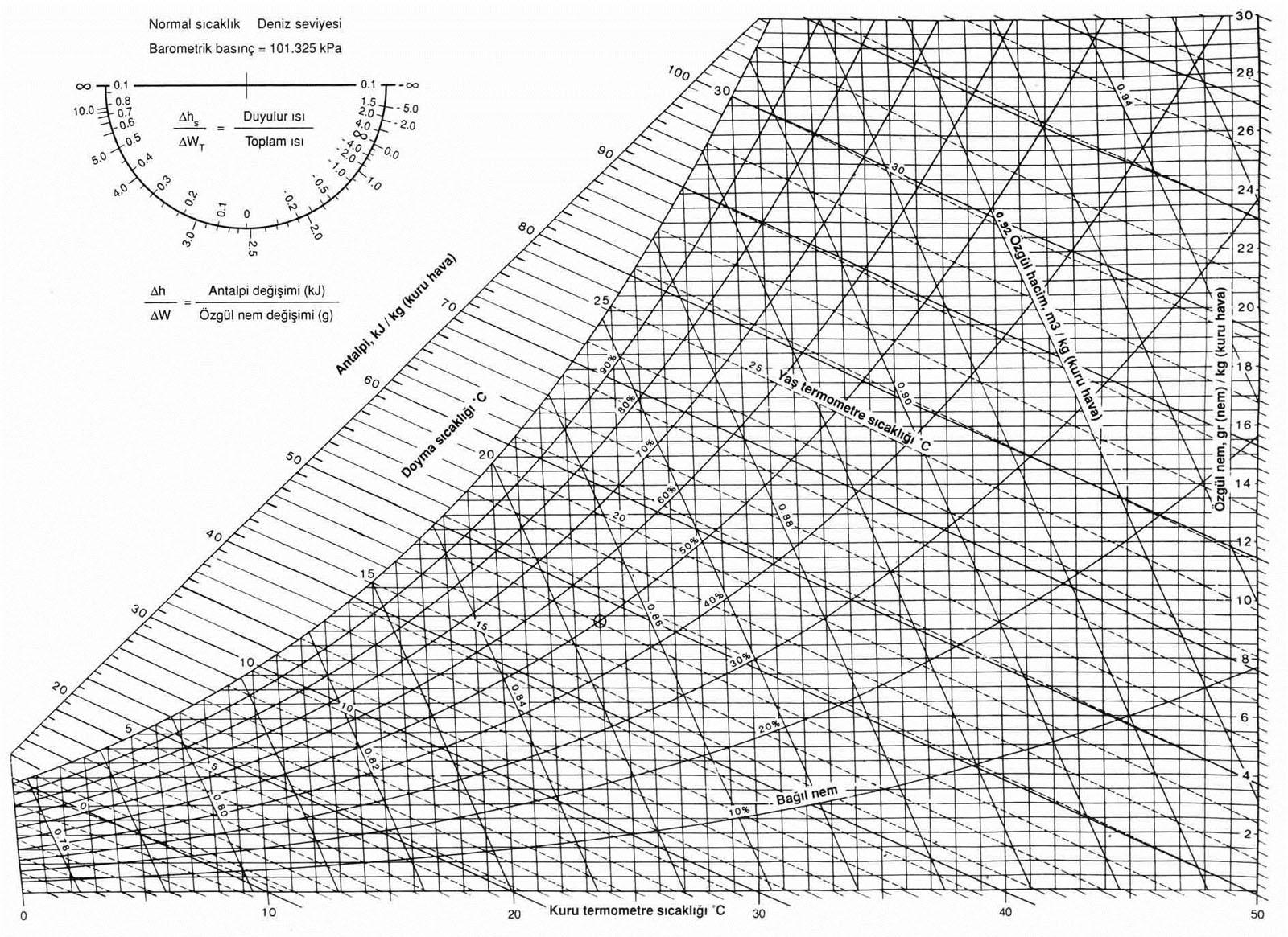 Psikrometrik Diyagram Üzerinde İşlemler ve Uygulamalar