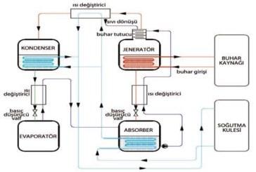 Absorbsiyonlu Chiller ( Su Soğutma ) Sistemleri