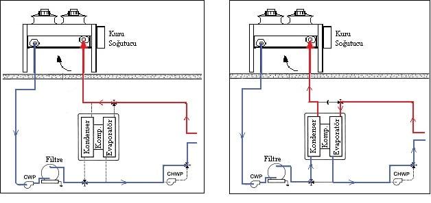 Şekil 3.18 Islak/Kuru soğutucuların VRF uygulaması