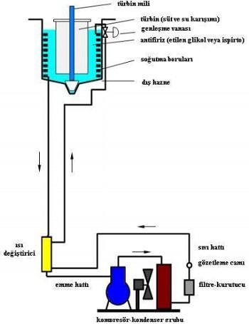 Dondurma Makineleri Soğutma Devre Şeması