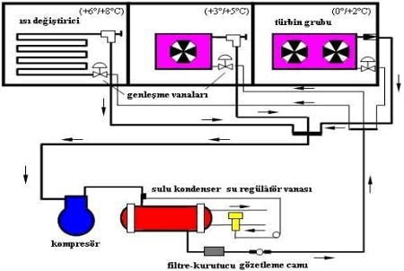 Sanayi Tipi Buzdolabı Soğutma Devre Şeması