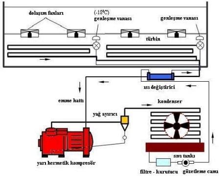 Vitrin Tipi Buzdolabı Soğutma Devre Şeması