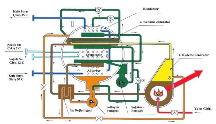 Abssorbsiyonlu Soğutma Sistemi Şematik Gösterim