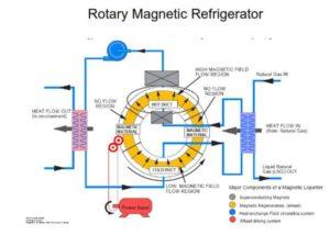 Rotary Manyetik Soğutma