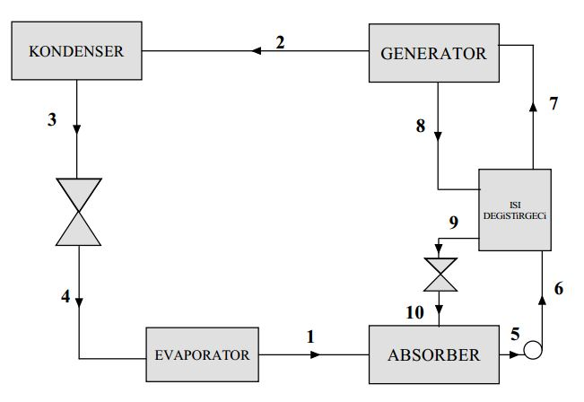Tek Kademeli Absorbsiyonlu Soğutma Sistem Şeması