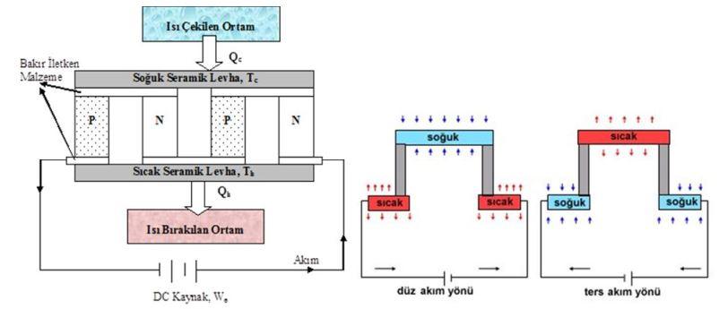 Termoelektrik Sogutma Sistemi