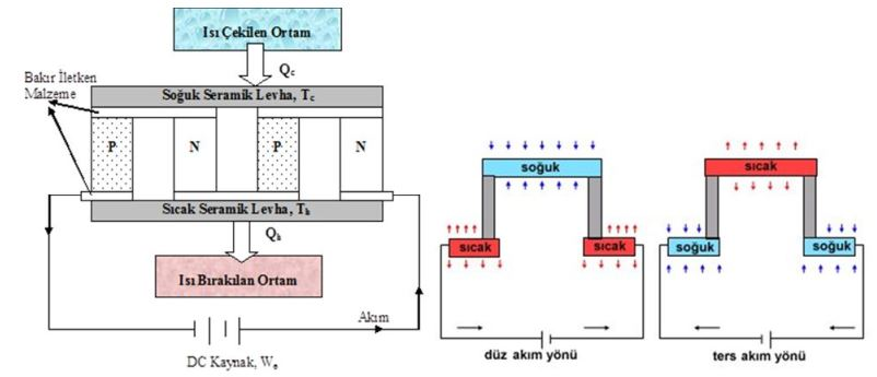 Termoelektrik Soğutma Sistemi