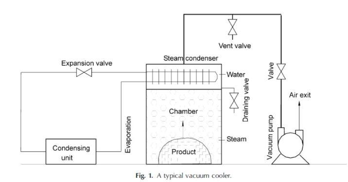 Vakumla Soğutma Sistemi