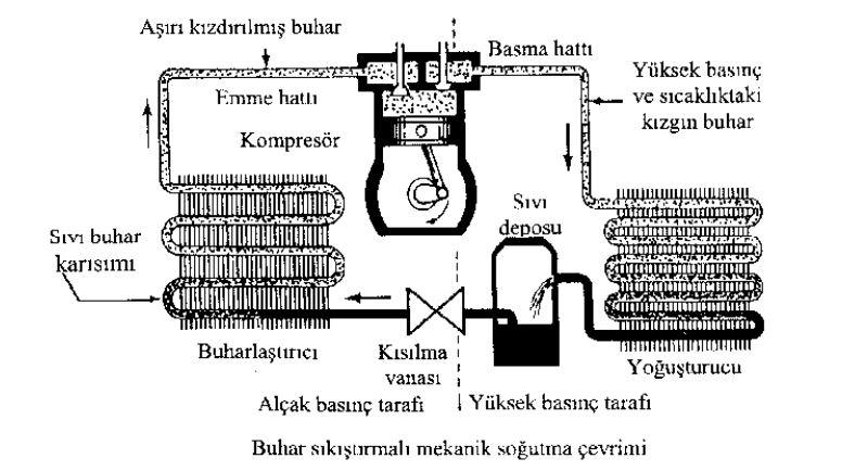 Buhar sıkıştırmalı mekanik soğutma çevrimi