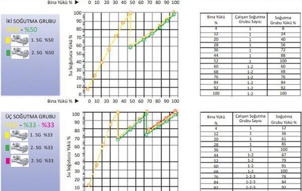 Soğutma Sistemlerinde IPLV yerine SPLV Kullanmak