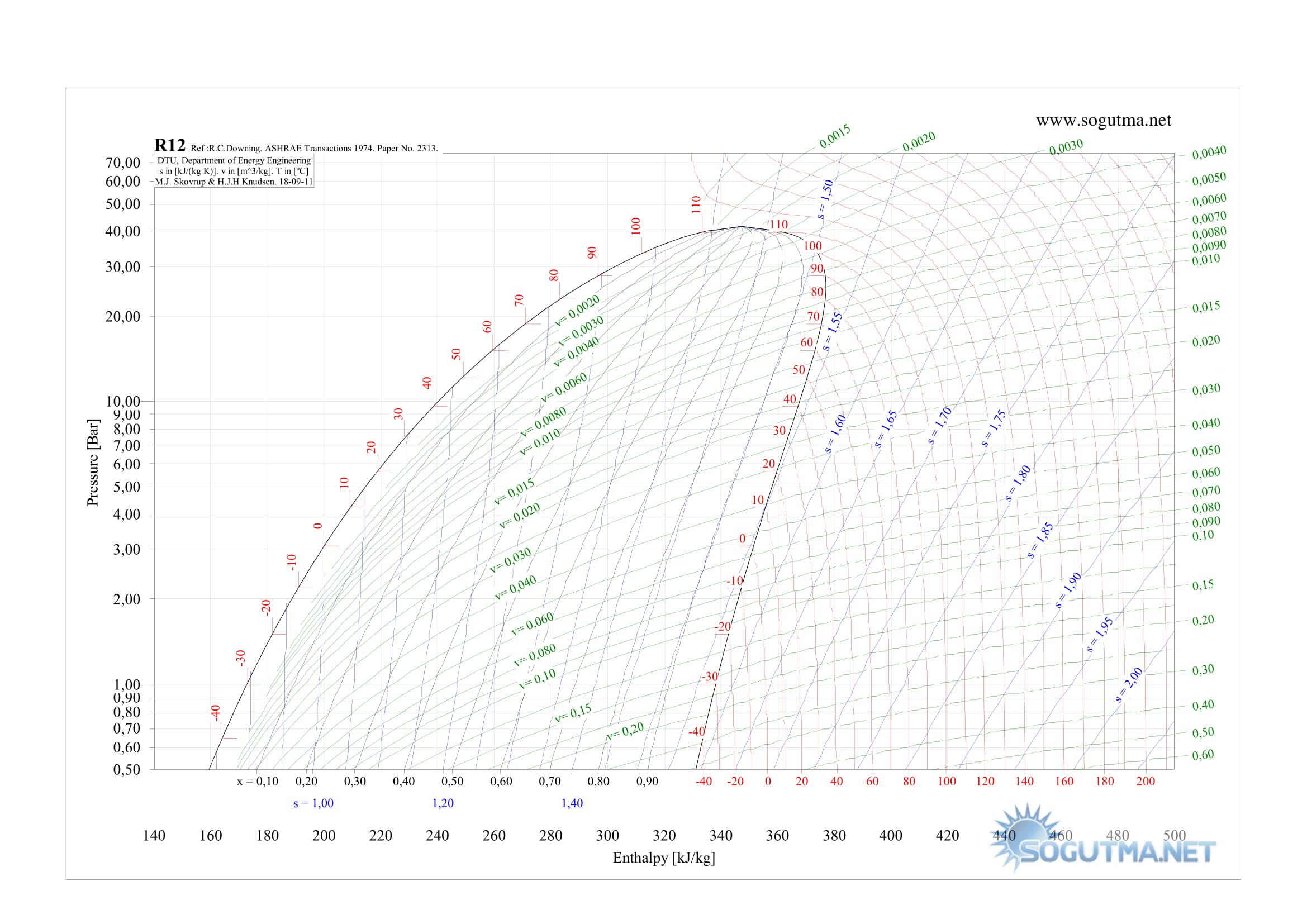 r12 p-h grafigi