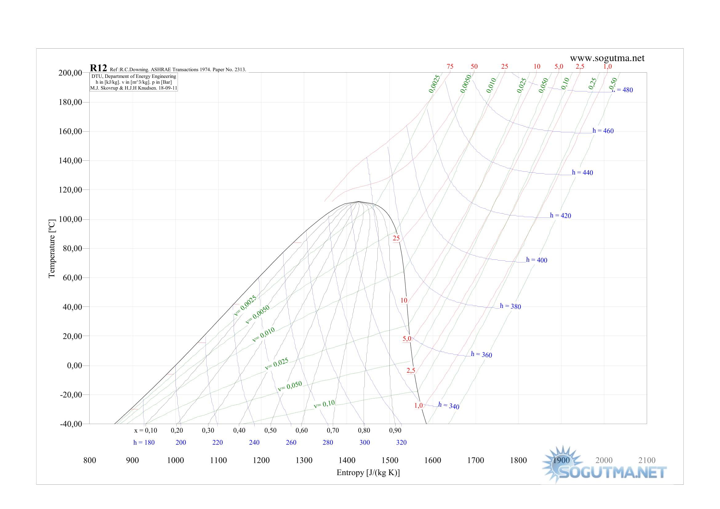 r12 t-s grafigi