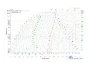 r13 p-h grafigi