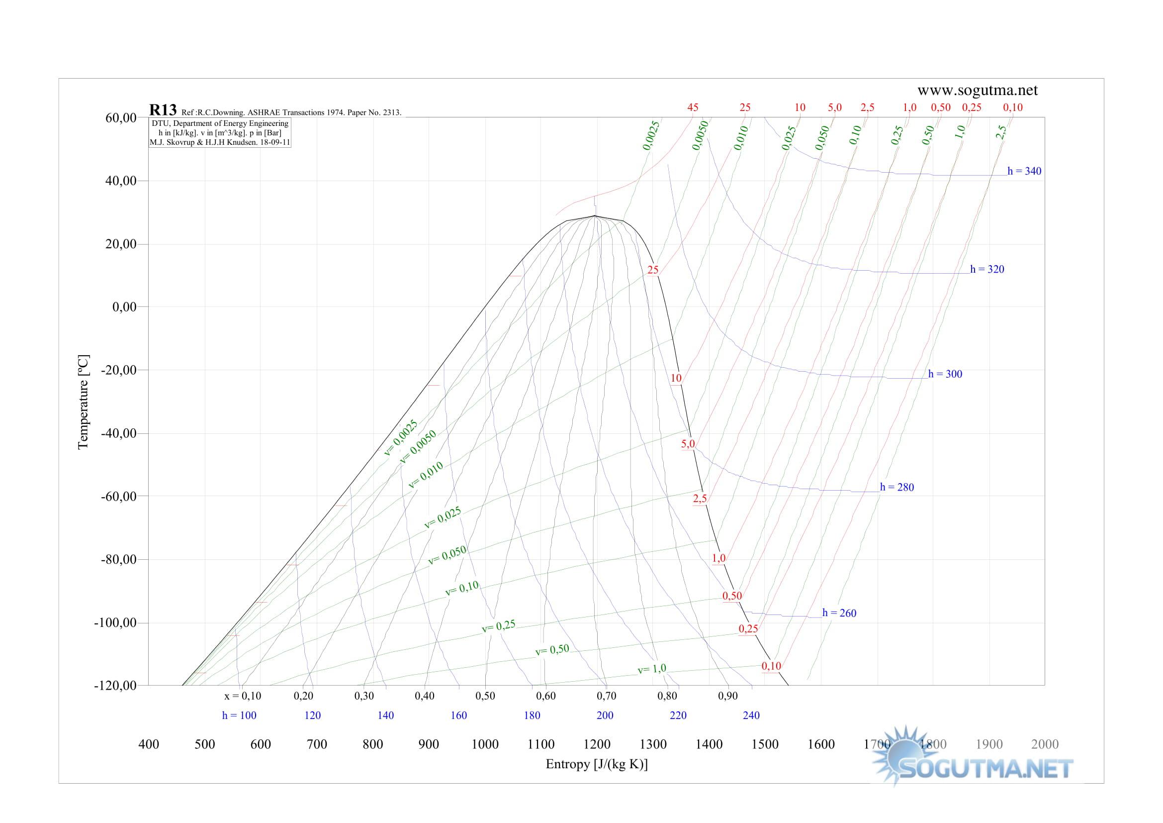 R22 (Freon 22) Soğutucu akışkan için Sıcaklık - Entropi ( T - S ) diyagramı