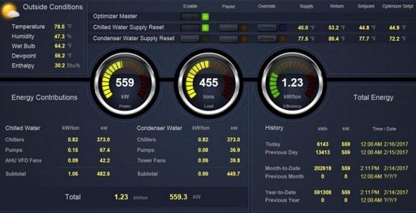 Veri Merkezi Soğutma Otomasyonu