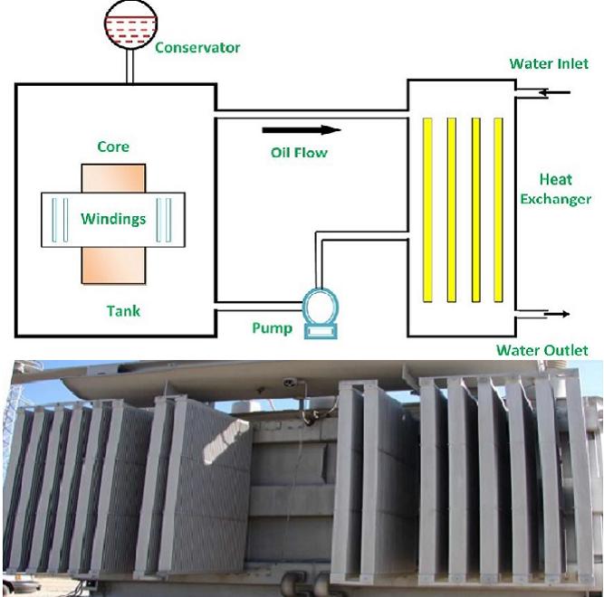 Trafolarda Soğutma Şeması