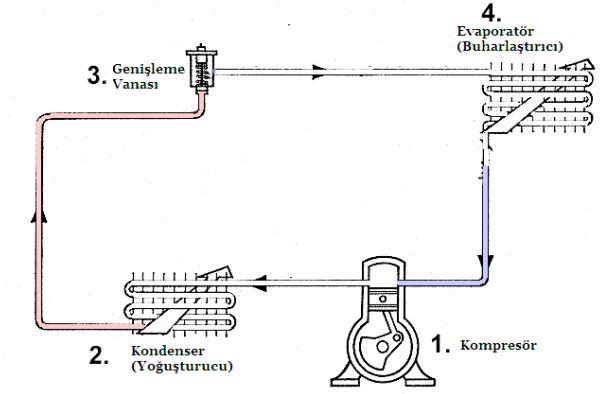 Soğutma Sistemi Ana Devre Elemanları