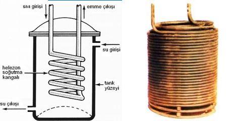 Daldırmalı Tip (spiral Borulu) Buharlaştırcı