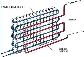 Elektrikle Defrost Yöntemi