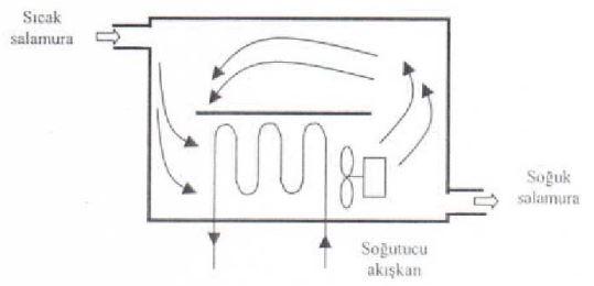 Havuz tipi Buharlaştırıcı