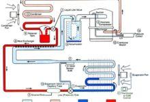Photo of Soğutma Sistemi Devre Elemanları
