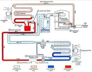 Soğutma Sistemi Elemanları