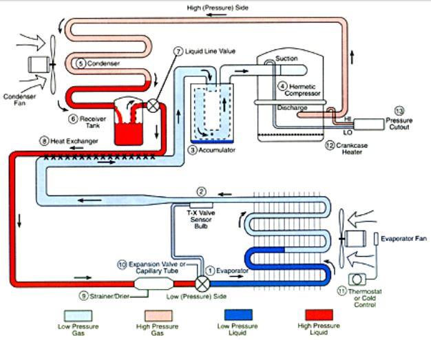 Soğutma Sistemi Devre Elemanları