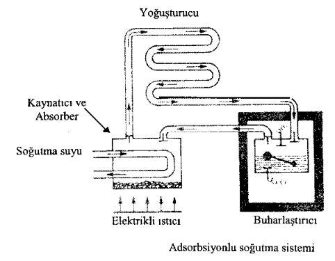 Adsorbsiyonlu Soğutma Sistemi