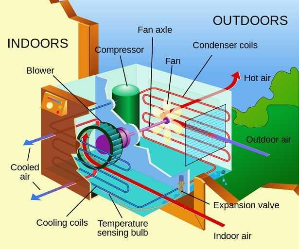 Ev Klimasının Dış Ünitesi