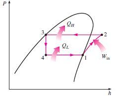 Soğutma çevrimi basınç-entalpi grafiği