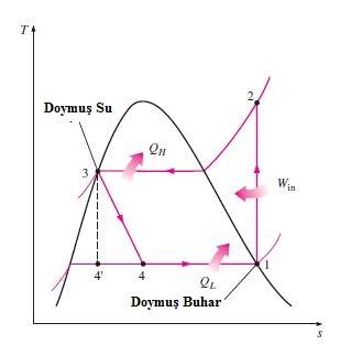 Soğutma çevrimi sıcaklık-entropi grafiği