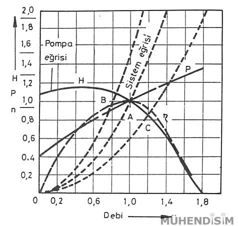 Pompa Karakteristik Eğrisi
