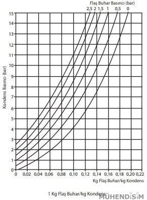Flaş Buhar Hesap Grafiği