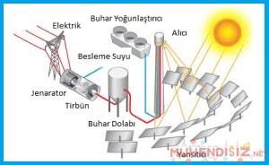 Heliostatik PV Sistemi