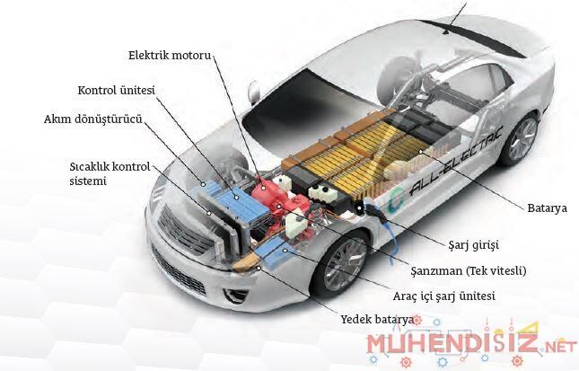 Elektrikli Arabaların Yapısı