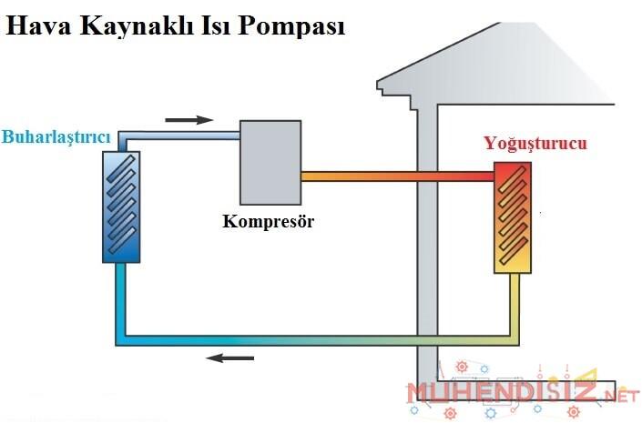 Hava Kaynaklı Isı Pompası