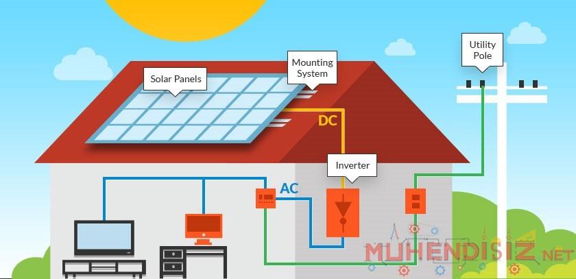 PV (Fotovoltaik Panel) İle Elektrik Üretimi